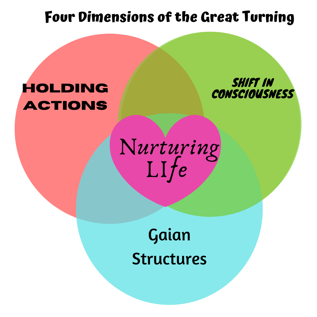 Four dimensions of the Great Turning